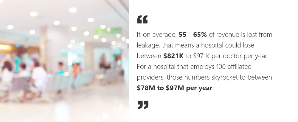 If, on average, 55 – 65% of revenue is lost from leakage, that means a hospital could lose between $821K to $971K per doctor per year. For a hospital that employs 100 affiliated providers, those numbers skyrocket to between $78M to $97M per year.
