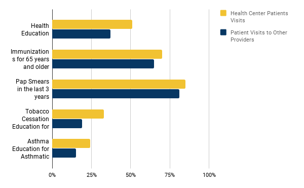 Figure 3 - Health Centers Provide More Preventive Services than Other Primary Care Providers