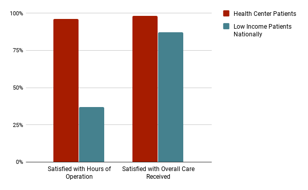 Figure 4 - Health Center Patients Are More Satisfied with the Overall Care Received Compared with Low Income Patients Nationally