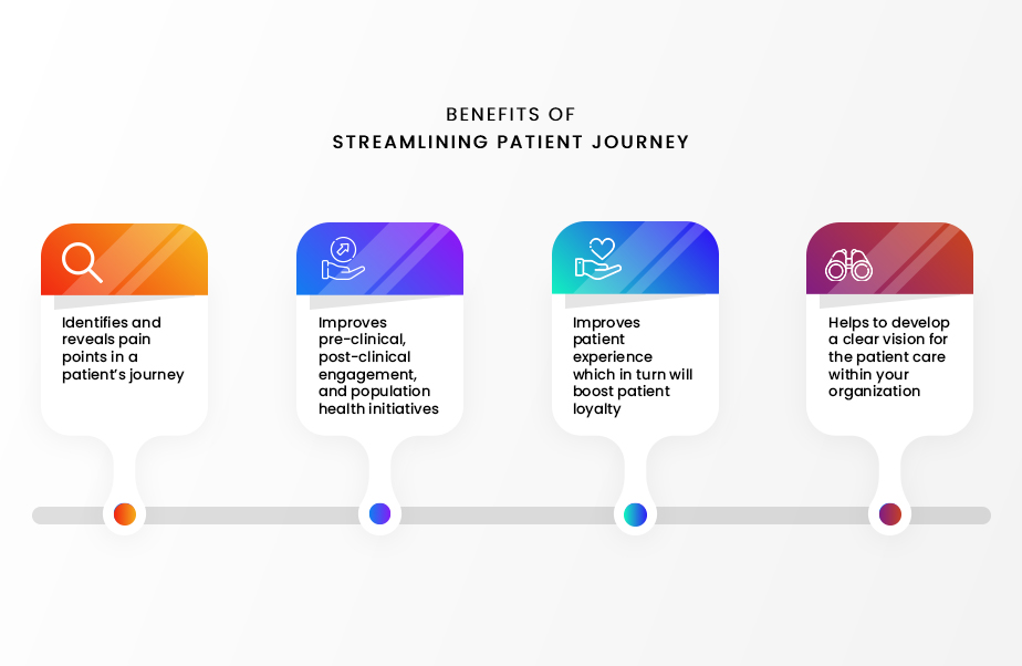 how Streamlining Patient Journey can help in value based care
