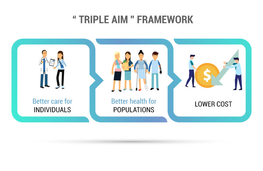 Triple Aim framework promoted by the CMS